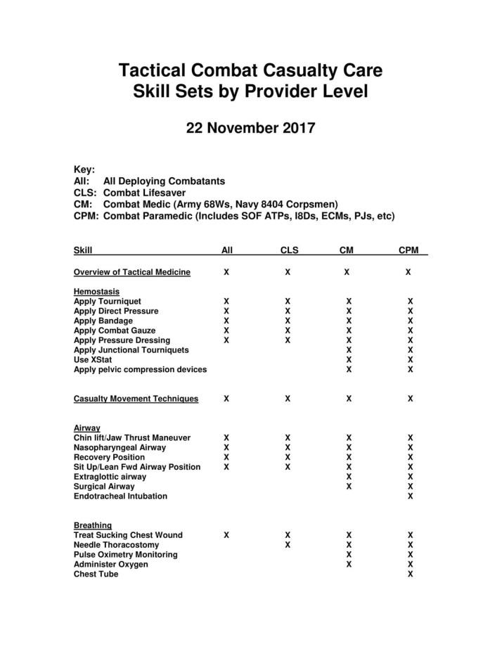 4f5fd-tccc-skill-sets-by-provider-level-